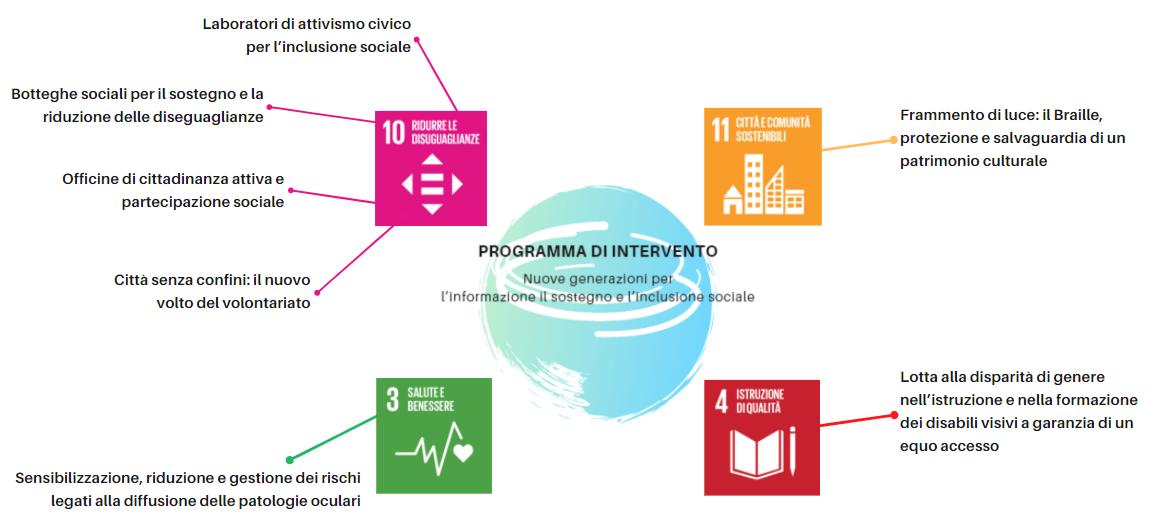 Servizio civile Universale - Programma di intervento - Nuove generazioni per l'informazione il sostegno e l'inclusione sociale